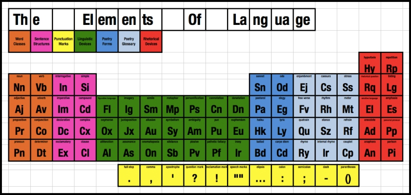 BH periodic table