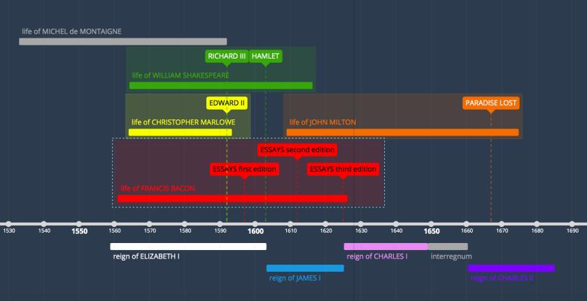 BH Bacon timeline