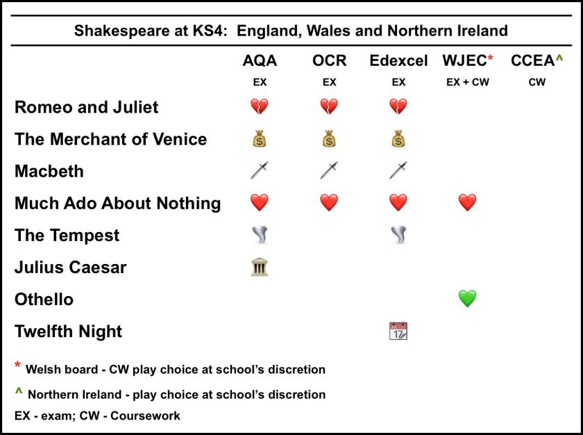 BH KS4 Shakespeare exam boards