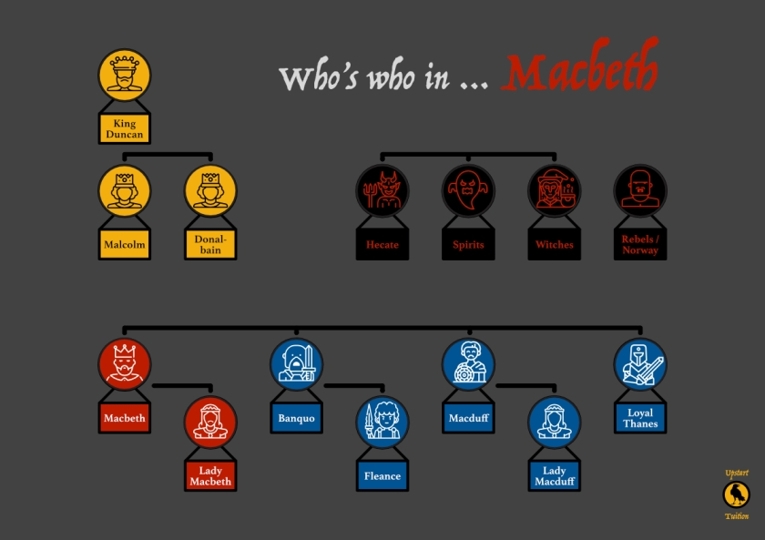 Macbeth Who's Who
