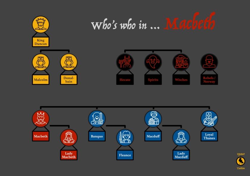 Macbeth Who's Who